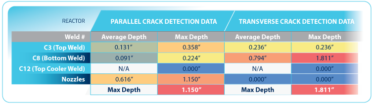 Reactor Crack Data Chart - Inches