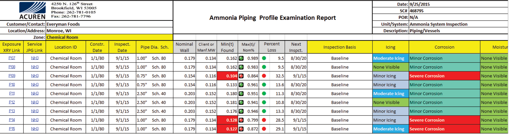 Acuren Ammonia Piping Profile Examination Report
