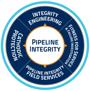 Pipeline Integrity services graphic