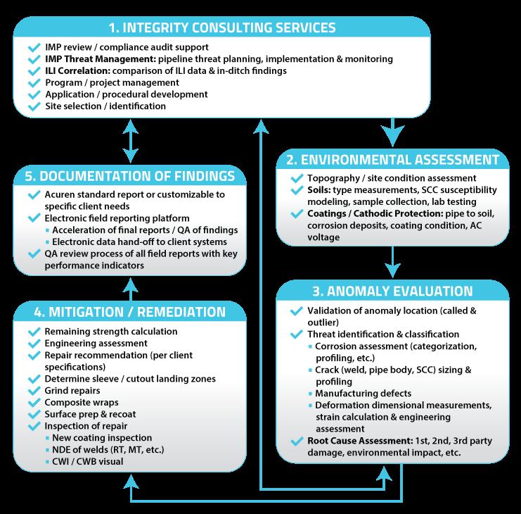 Acuren Pipeline Integrity Service Workflow