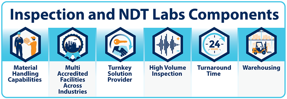 Inspection and NDT Lab Stages