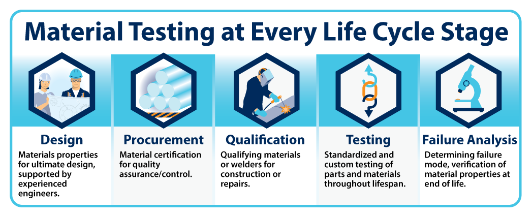 Material Testing Life Cycle